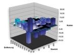 Tender Management Freight Matrix