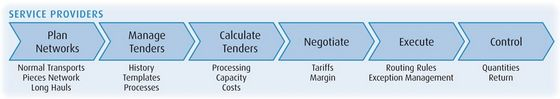 Tender Management for Logistics Service Providers