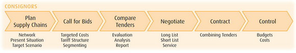 Freight Purchase and Tendering Support