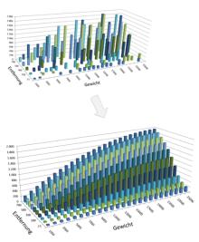 Optimierungsverfahren für Frachtmatrizen